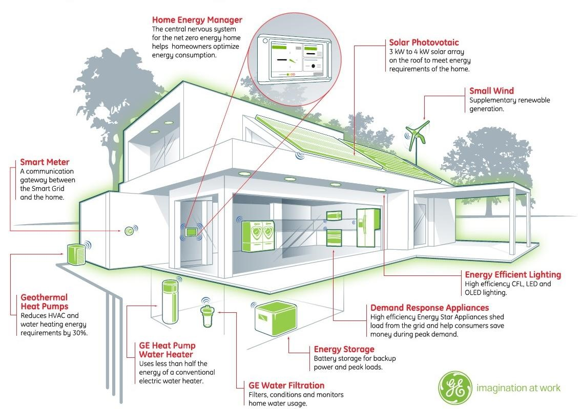 Smart House building the smart house with big data innovation prime