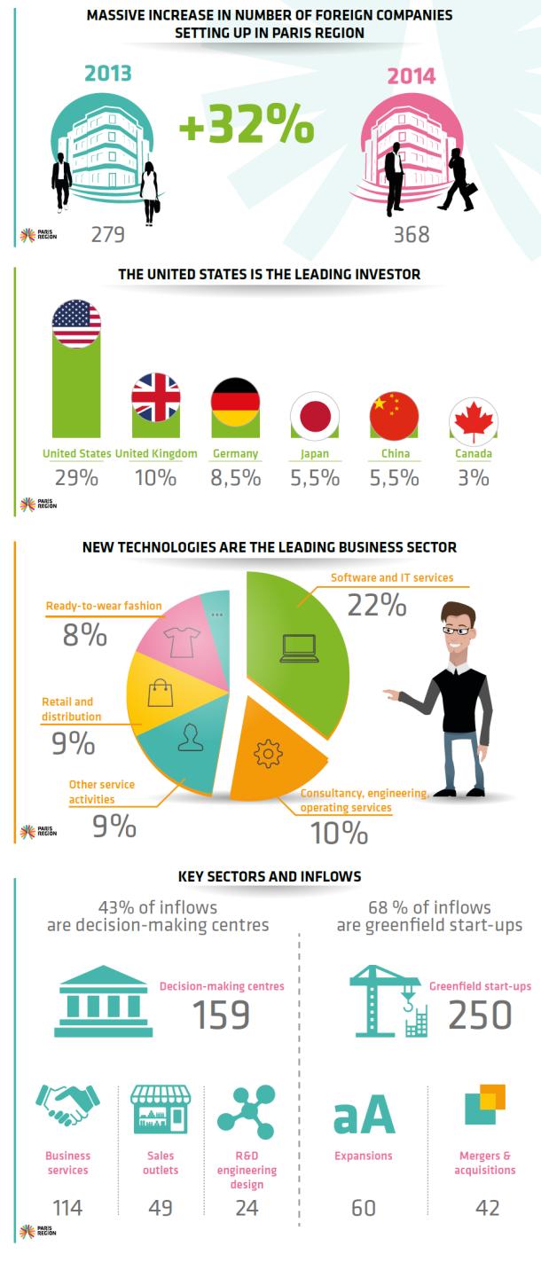 Paris Region increasingly attractive to investors
