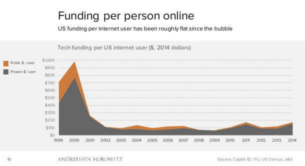 funding per person online