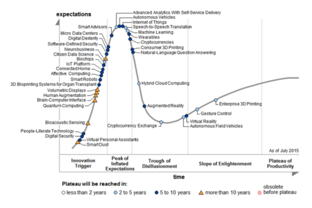 The five key phases of a technology's life cycle* to break down the hype and temporize our expectations