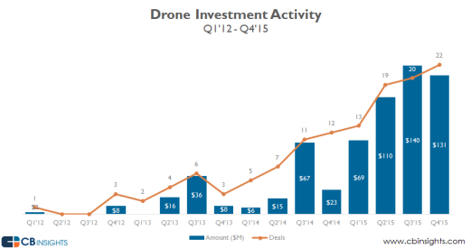 Drone-investment-activity-2015